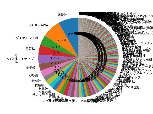 アマゾンランキングから算出した出版社勢力図
